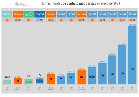 Tarifas Moviles De Contrato Mas Baratas En Enero De 2021