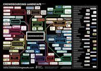 El paisaje del crowdsourcing