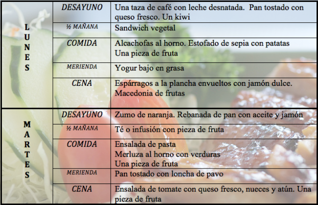 Dietas para reducir la grasa corporal