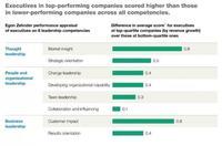 Los mejores líderes impulsan mejor el crecimiento de la empresa