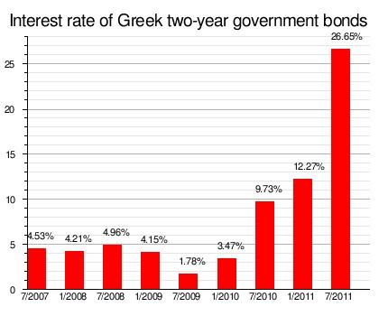 Grecia_tasa de interes bonos soberanos