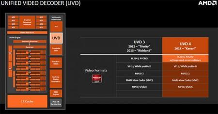 AMD_Kaveri_APU_2014_UVD