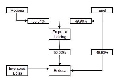 ¿Cómo piensan Acciona y Enel controlar Endesa?