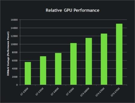 NVidia GTX Mobile Performance