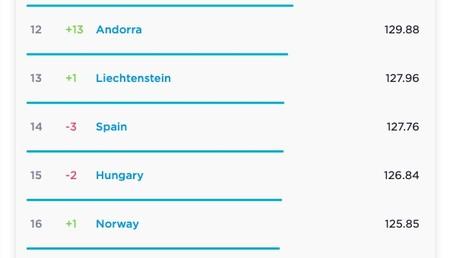 La velocidad media de conexiones fijas en España