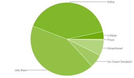 Más del 40% de los dispositivos Android llevan Kitkat, y sólo el 3,3% están actualizados a Lollipop