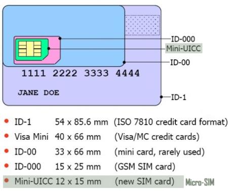 Tarjetas Micro-SIM, conozcamos un poco sobre ellas