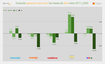 Evolucion Ganancia Neta Movil Los Meses De Abril Entre 2017 Y 2020
