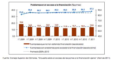 La financiación no llega a la pyme española... ¿y a las europeas?