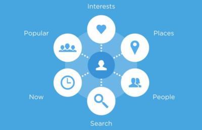 Twitter y Foursquare pueden estar mirando hacia un 2015 con más integración