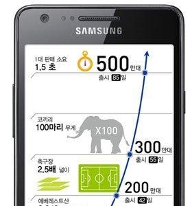 Samsung Galaxy S2 pasa los cinco millones de unidades vendidas