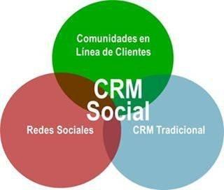 El social CRM te permite conocer a tu cliente