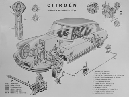 Citroen DS - suspensión