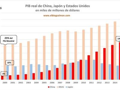 La desaceleración China y su impacto global en 5 gráficas