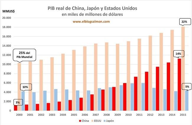 China Pib Usa Japon