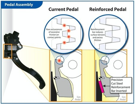Pedal afectado Toyota