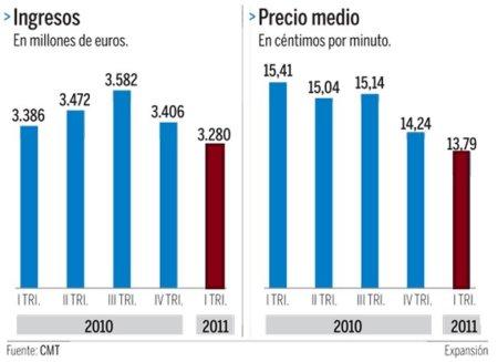 Evolución del mercado en España según el precio por minuto, número de líneas e ingresos en 2011