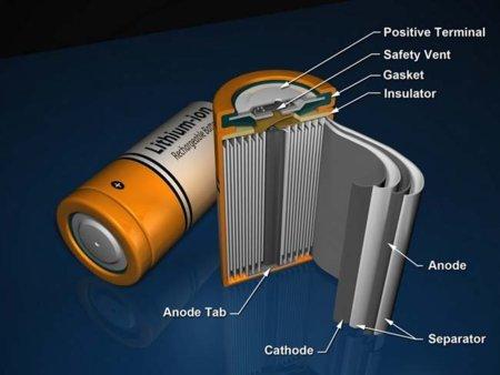 Gráfico batería de litio