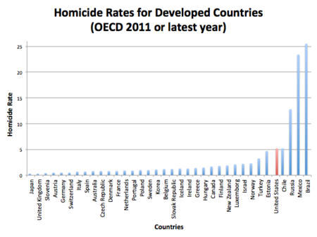 Homicide Rates For Developed Countries Oecd 2011 Or Latest Year