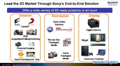 Sony podría estar preparando una réflex 3D