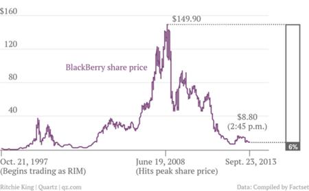 BlackBerry acciones en el mercado
