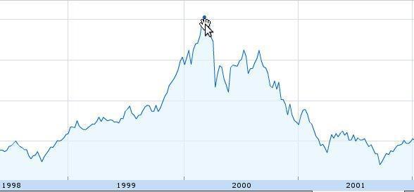 Máximo NASDAQ