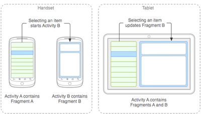 Adaptando aplicaciones Android Honeycomb a la llegada de Ice Cream Sandwich