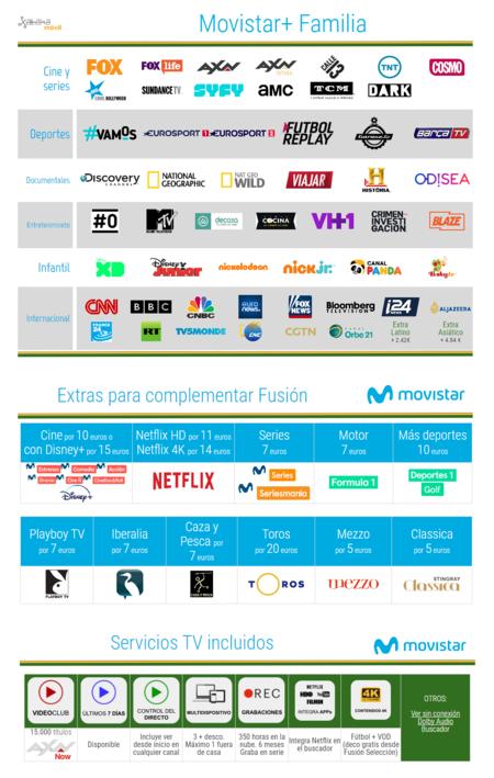Todos Los Canales De Movistar Plus En Marzo De 2020