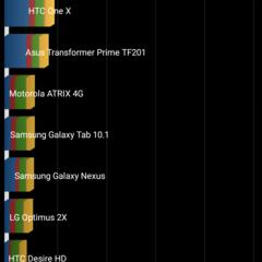 Foto 6 de 17 de la galería oppo-f1-benchmarks en Xataka Android