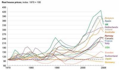El desarrollo de los precios inmobiliarios alrededor del mundo