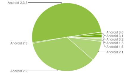 Gingerbread en más de la mitad de dispositivos Android