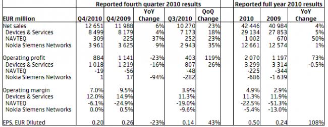 Nokia: resultados financieros Q4 2010