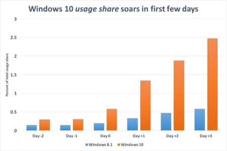 Windows10 Vs Windows8