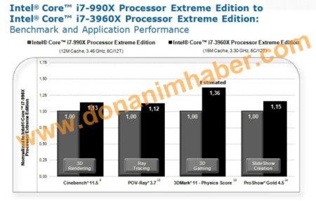 Intel Core i7-3960X benchmarks