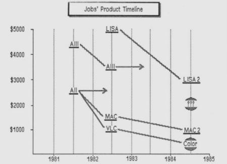apple timeline productos mac