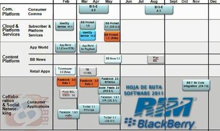 Filtrada la hoja de ruta de Software para 2011 de RIM: BlackBerry OS 7 llegará en el tercer trimestre del año