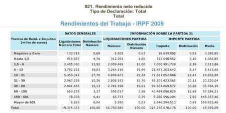 irpf-2009-rendimientos-del-trabajo.jpg