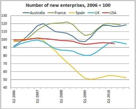 España fracasa en la creación de nuevas empresas
