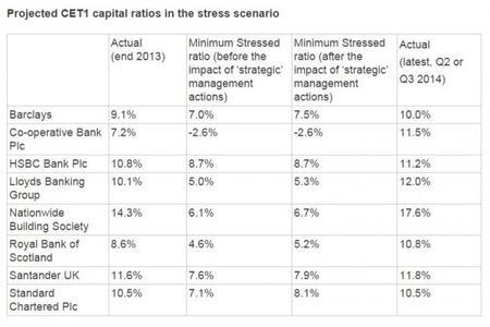 Banco de Inglaterra: tests de estrés - diciembre del 2014