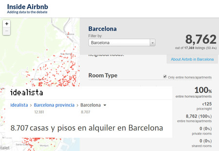 Datos Inside Airbnb Idealista Barcelona Alquiler