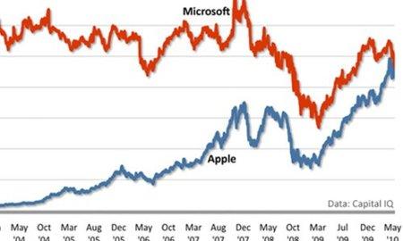 El valor en bolsa de Apple supera al de Microsoft por primera vez en su historia