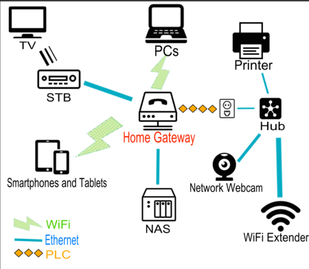 Home Gateway Example