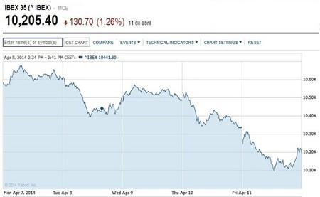 Nerviosismo en los mercados provoca masivas caídas en bolsas mundiales