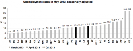 España ya es el país con más paro de la zona euro