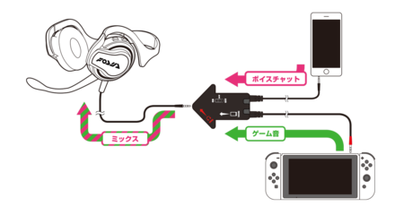 Nintendo Switch Online Cables