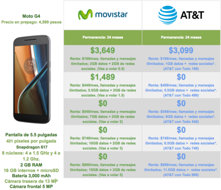 Comparativa Motog4