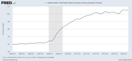 Deuda % PIB Obama