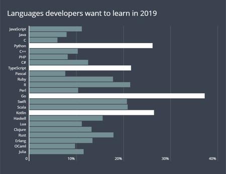 Lenguajes Programacion 2019
