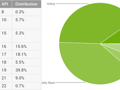 Lollipop va ganando terreno en la distribución de mayo de Android