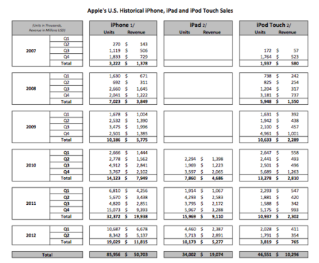 Ventas del iPhone, el iPad y el iPod touch en los EE.UU.